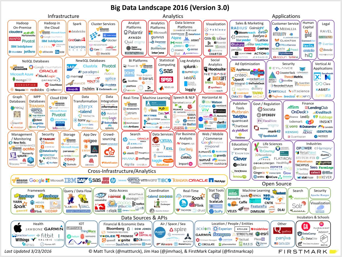 Big Data Landscape, Source: Matt Turk http://mattturck.com/big-data-landscape-2016-v18-final/
